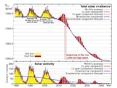 totalsolarirradiancepredictionsdiagram11